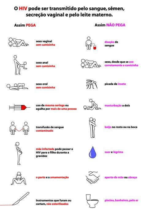 Como se pega aids